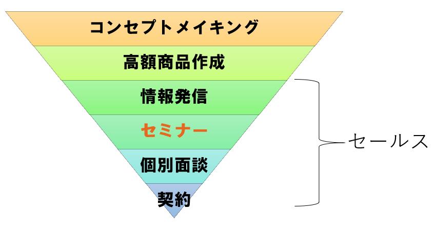【Zoom開催】スモールビジネスの集客&キャッチコピーの作り方(森田回)