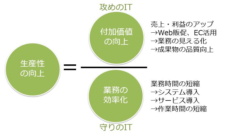 【Zoom開催】コンサルタントが知るべき労働生産性とITの関係性(森田回)