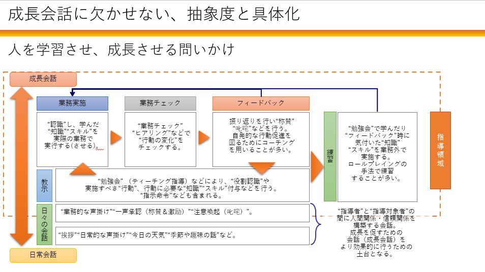 【Zoom開催】抽象度と具体化ワークショップ(森田回)
